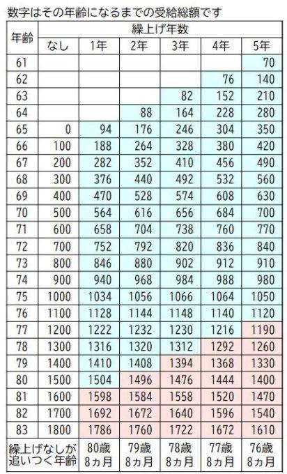 繰上げ比較表