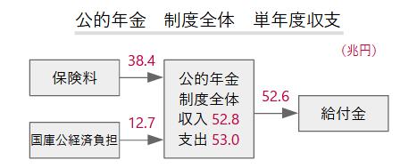 公的年金収支図2018制度全体