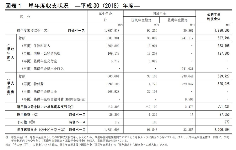 公的年金単年度収支2018