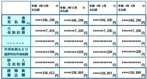 年金振込通知書2020-10